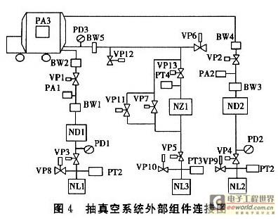 根据热处理工艺的要求,分析热电偶,真空度等输入参数与控制接触器和