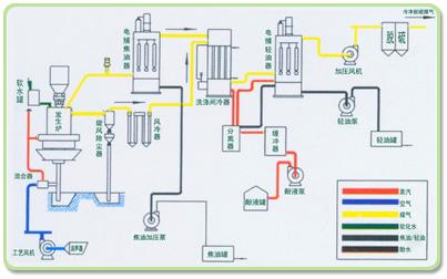 两段炉冷煤气工艺流程图
